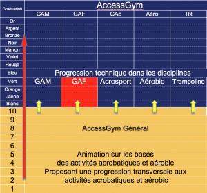 AccessGym Général et spécifiques